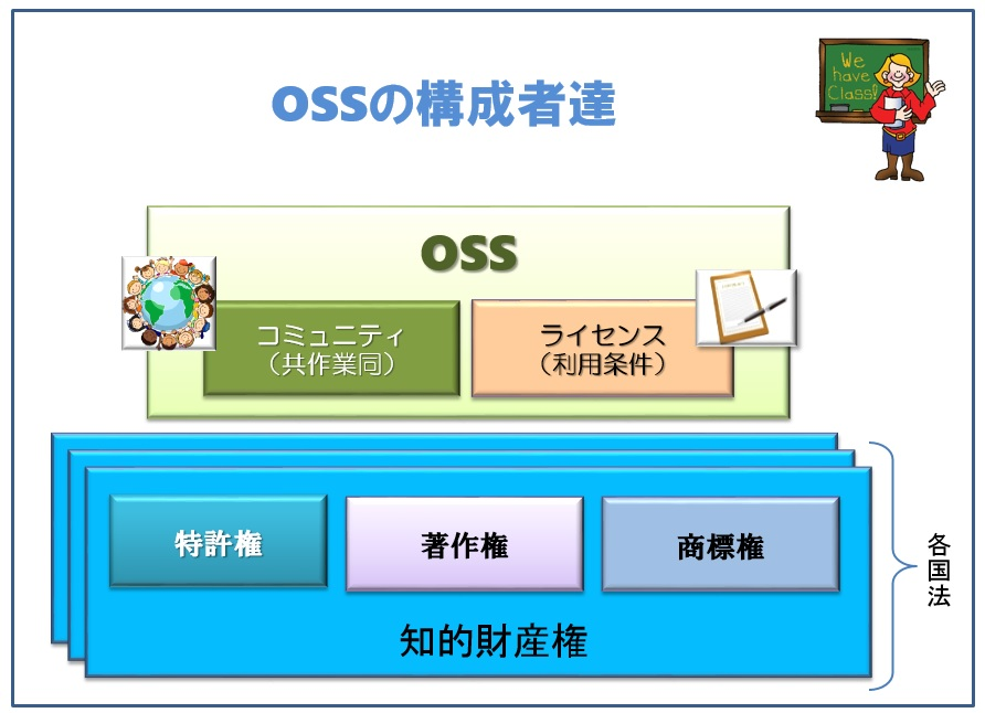 OSSの構成者達