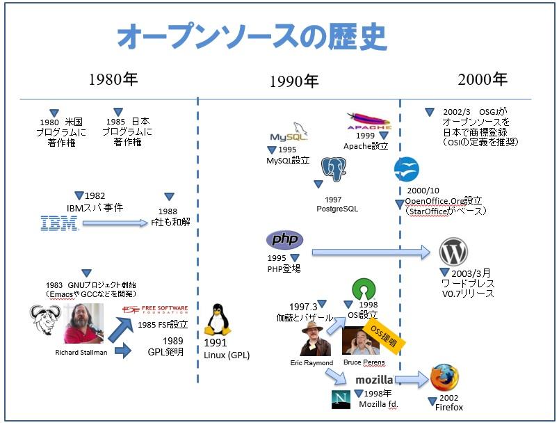 オープンソースの歴史